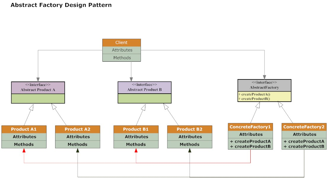Abstract Factory Design Pattern Explained Inspiration Factory Design Pattern Java