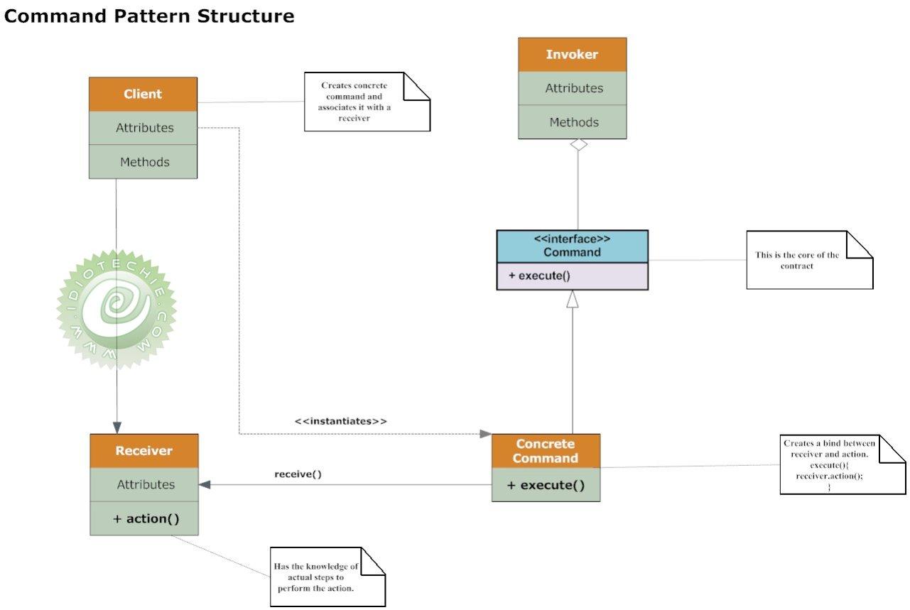 Java Pattern Example Cool Inspiration Design
