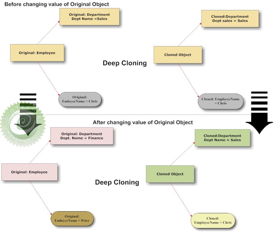 informative essay on cloning
