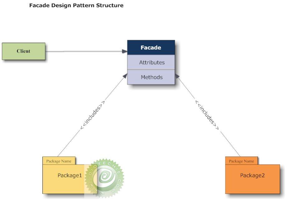 Facade Design Pattern Design Standpoint Gorgeous Facade Pattern