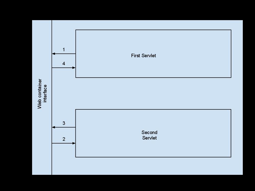 Basics about servlets war application structure baditri Gallery