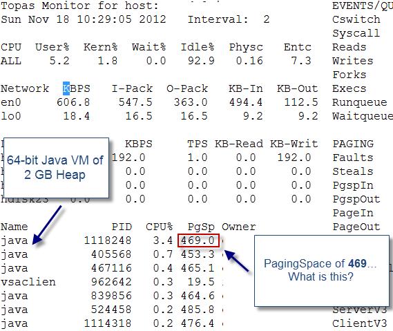 IBM AIX: Java process size monitoring
