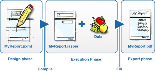 Using Jasper Reports to create reports in Java