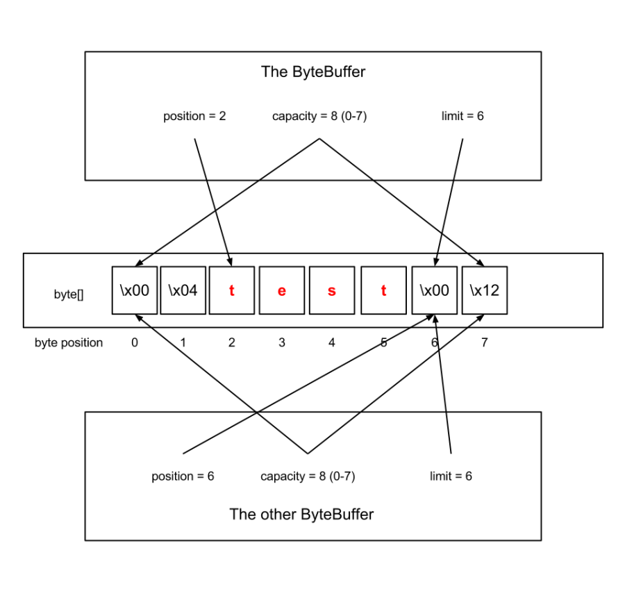 ByteBuffer_after_duplicate_example