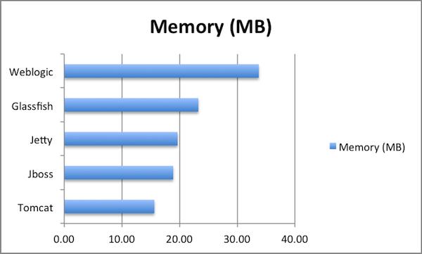 Memory overhead