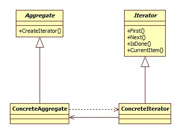Iterator pattern and java the actual class diagram for the iterator pattern has a few changes specially in the iterator class interface where we now have different methods as ccuart Image collections