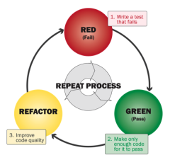Red, Green, Refactor