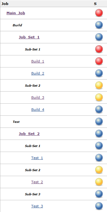 Jenkins hierarchical jobs and jobs status aggregation