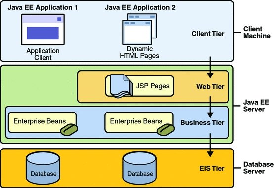 Introduction to javaee concepts for Architecture java