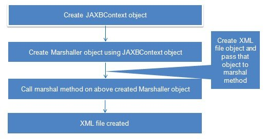JAXB tutorial - Getting Started