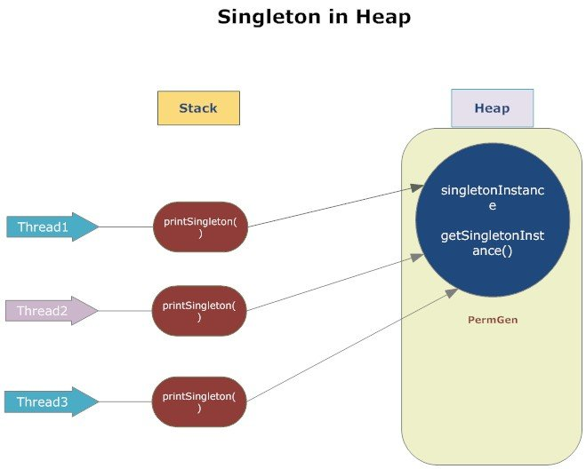 Singleton in heap