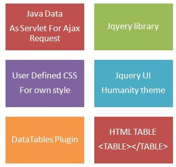JQuery DataTables And Java Integration