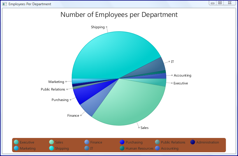 Styling javafx pie chart with css i did not show the code here for my convenience classes chartmaker and dbaccess the latter simply retrieves the data for the charts from the oracle ccuart Gallery