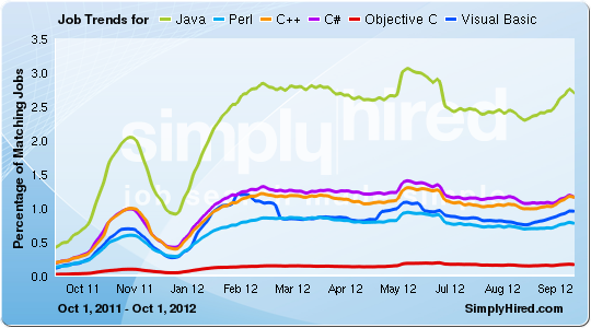 Traditional Language Job Trends - February 2013