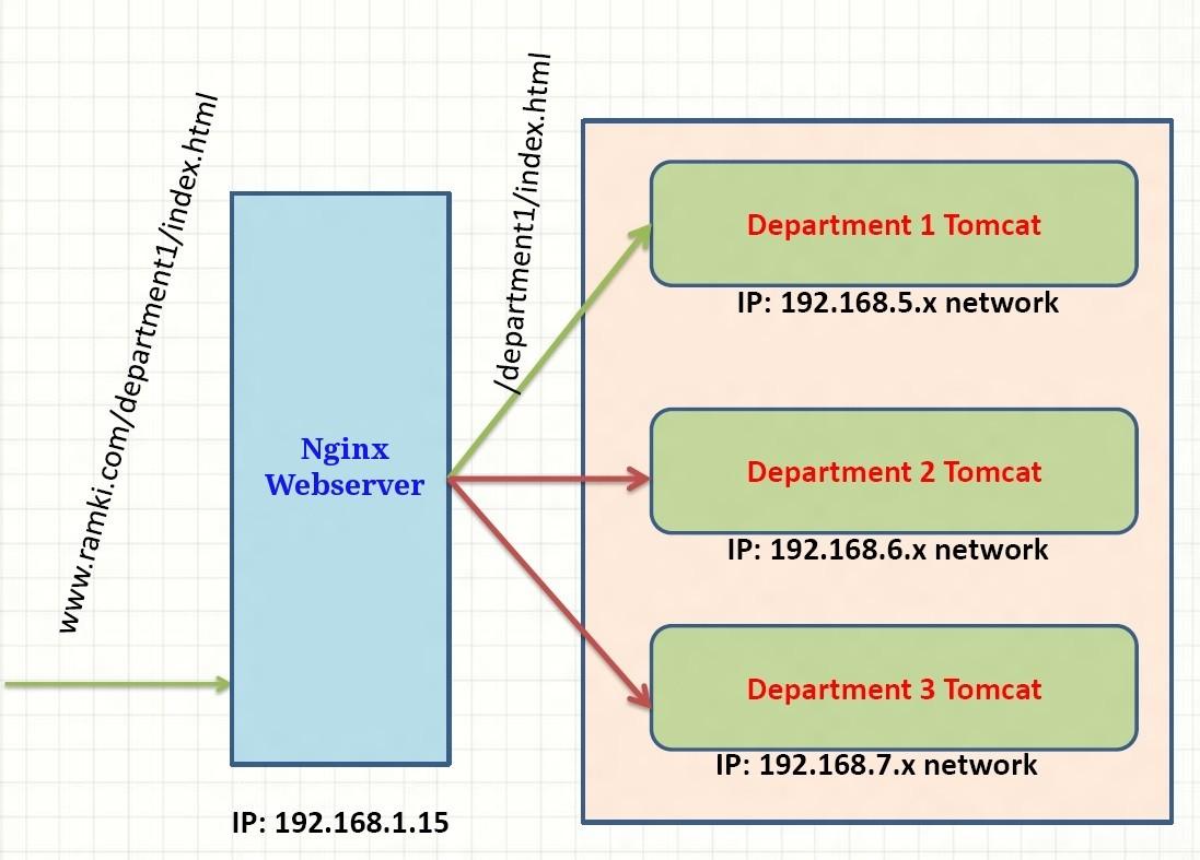 Virtual Host + Nginx + Tomcat