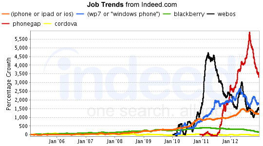 Indeed Mobile Job Growth Without Android