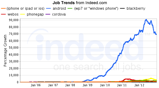 Indeed Mobile Job Growth - February 2013