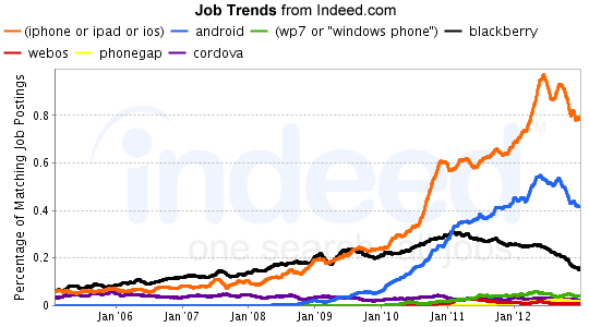 Indeed Mobile Job Trends - February 2013