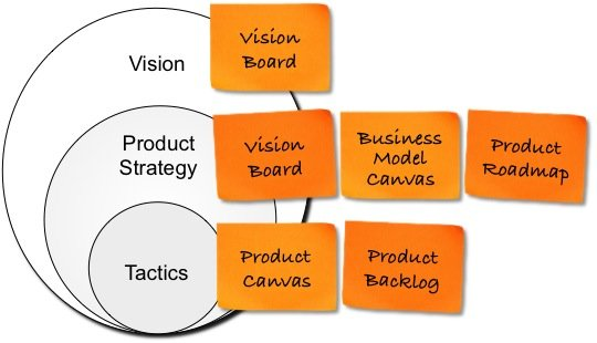 Agile Product Planning Vision Strategy And Tactics