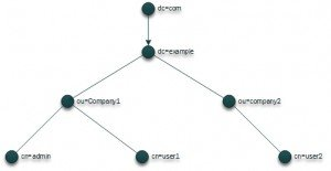 LDAP Tree structure