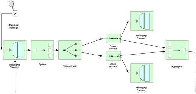 Spring Integration - Robust Splitter Aggregator