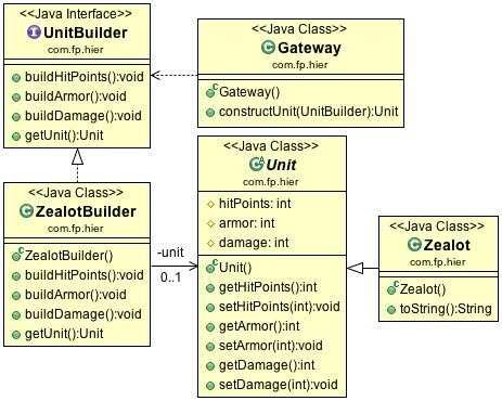 Design patterns examples java 2