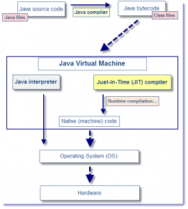 JVM_JIT_interraction