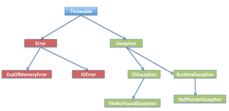 Java Exception Handling Tutorial With Examples And Best Practices