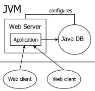 Java DB Embedded Mode