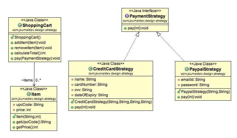 Strategy Design Pattern in Java – Example Tutorial