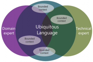 ubiquitous-language