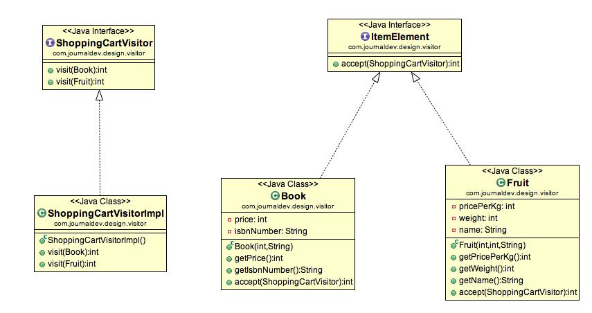 Visitor Design Pattern In Java Example Tutorial Simple Java Pattern