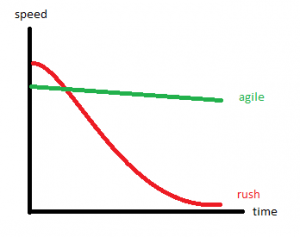 agile_vs_rush