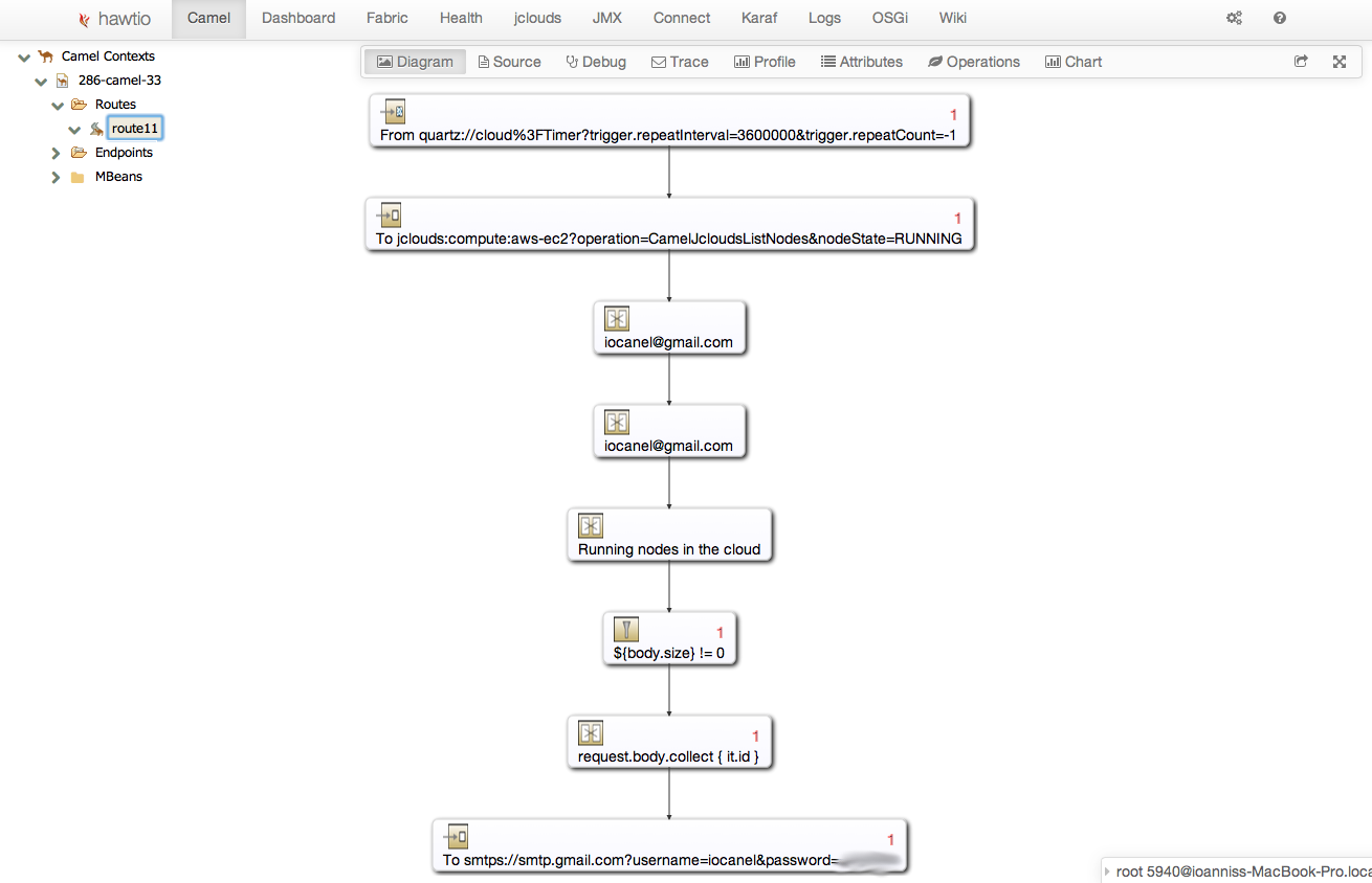 Visual representation of a route that polls EC2 for running instances and sends email notifications