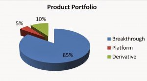 Fig 2: Portfolio for forward looking organization, ahead of the game