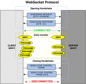 Figure 3. How does the WebSocket protocol work