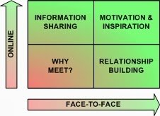 Fig 4. How Face-to-Face meetings build relationships, motivate and inspire