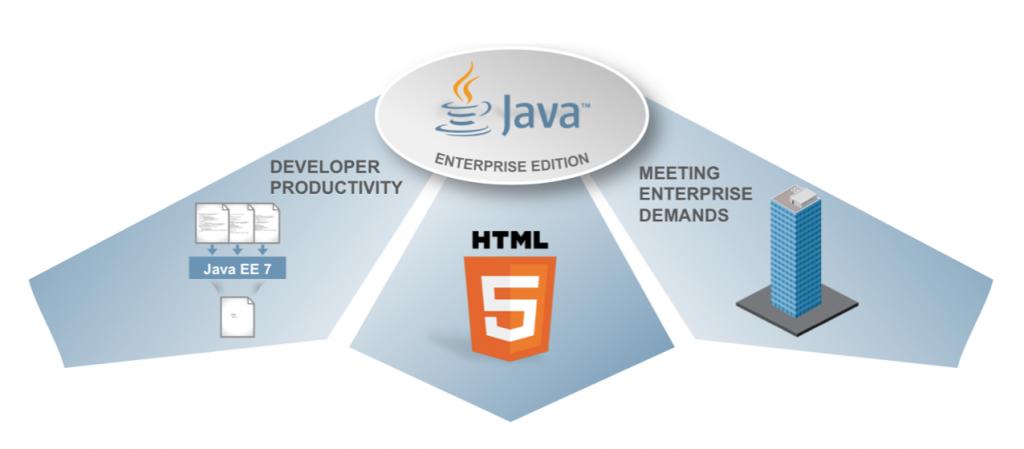 2 java j2ee resume samples examples download now