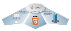 Figure 1. The 3 goals of Java EE 7