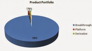 Fig 3: Portfolio of the new startup with nothing to loose  and who plans to be a billion dollar company
