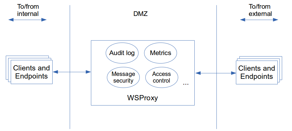 Building a SOAP Webservices Proxy Module using Spring