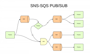 AWS SNS-SQS - Support Process(2)