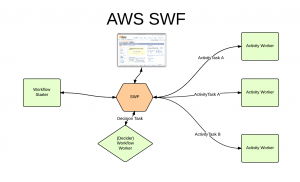 AWS SWF - Support Process(3)