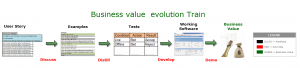 business_value_evolution_train
