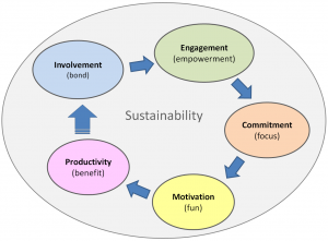 The golden cycle of sustainable management