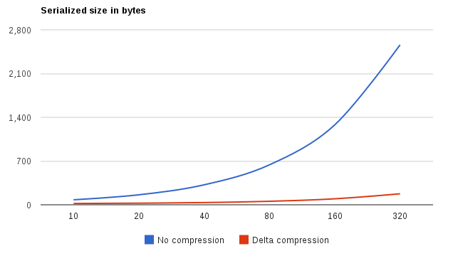 Java binary delta compression