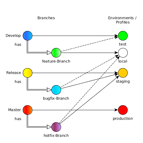 branch-to-profile-mapping