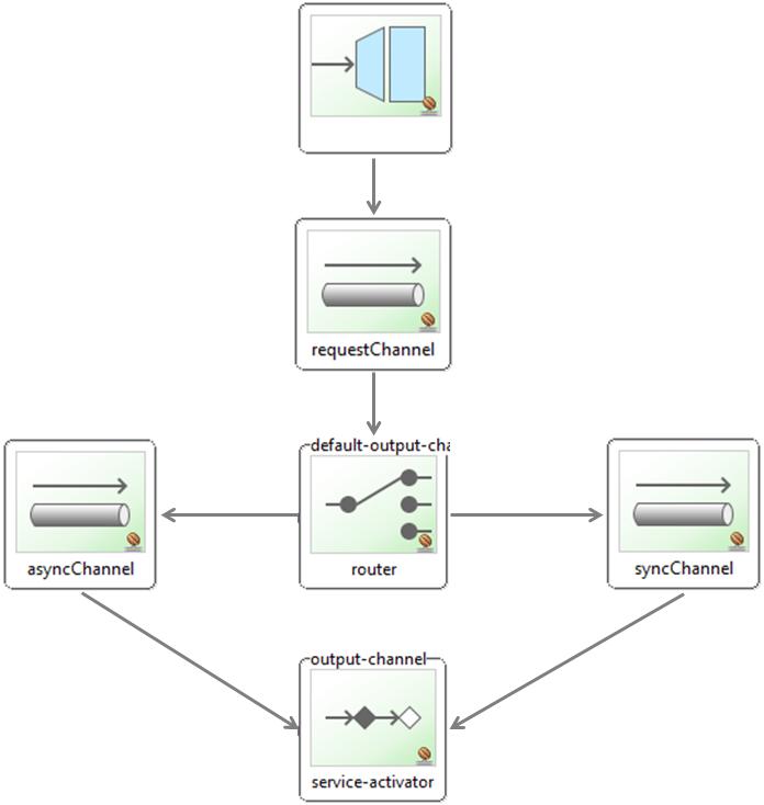 How error handling works in Spring Integration