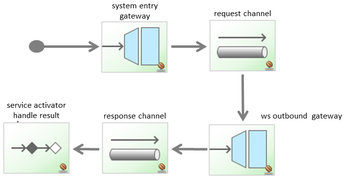 Retry web service operations with RequestHandlerRetryAdvice