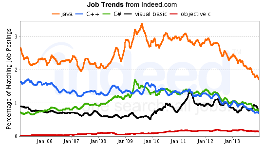 indeed-job-trends-feb2014